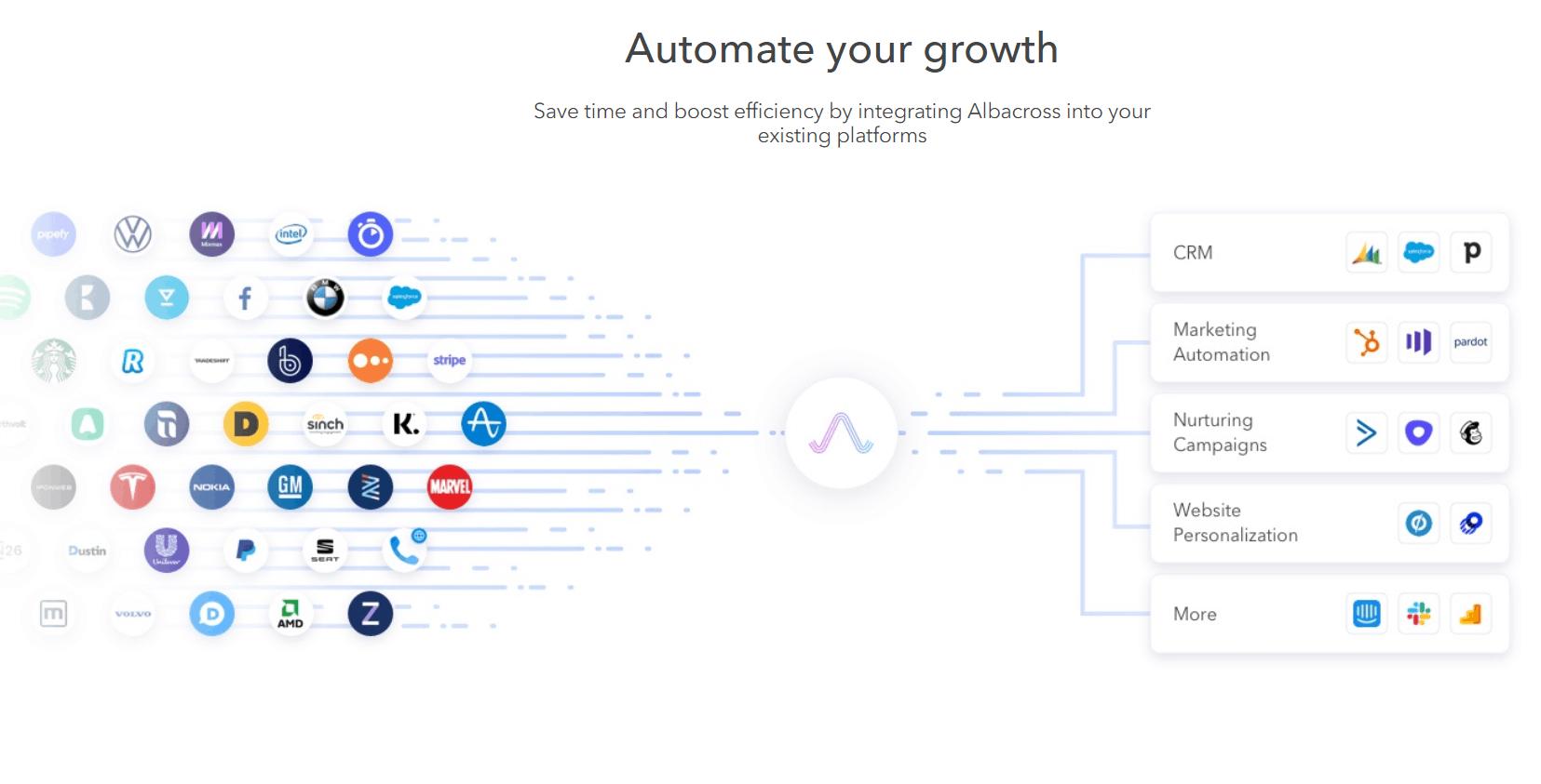 GrowthJunkie Tool | Albacross | Lead Generation