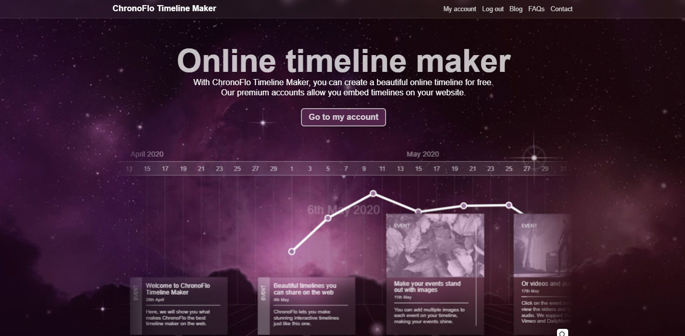 GrowthJunkie Tool | ChronoFlo Timeline Maker | Ideas Visualization